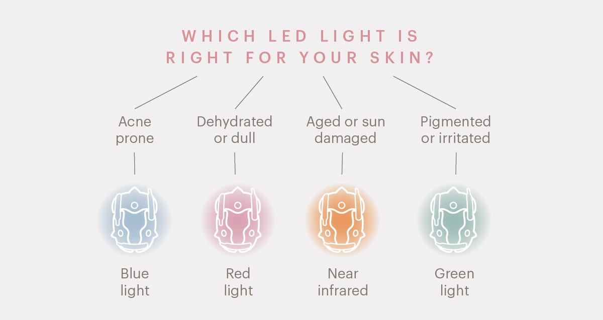 Which LED light is right for your skin?